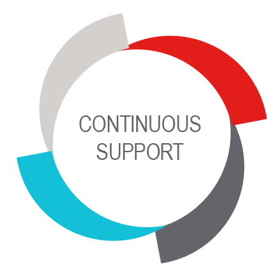 Continuous Support