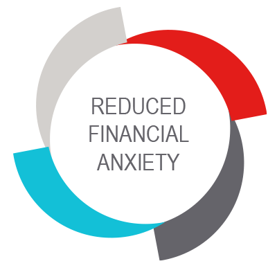 Reduced Financial Anxiety